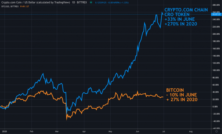 fm-july-1-chart-1-cro-vs-btc