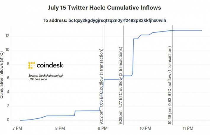 Twitter Hacker Is a BitMEX Trader, On-Chain Data Suggests