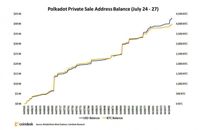 polkadot-private-sale