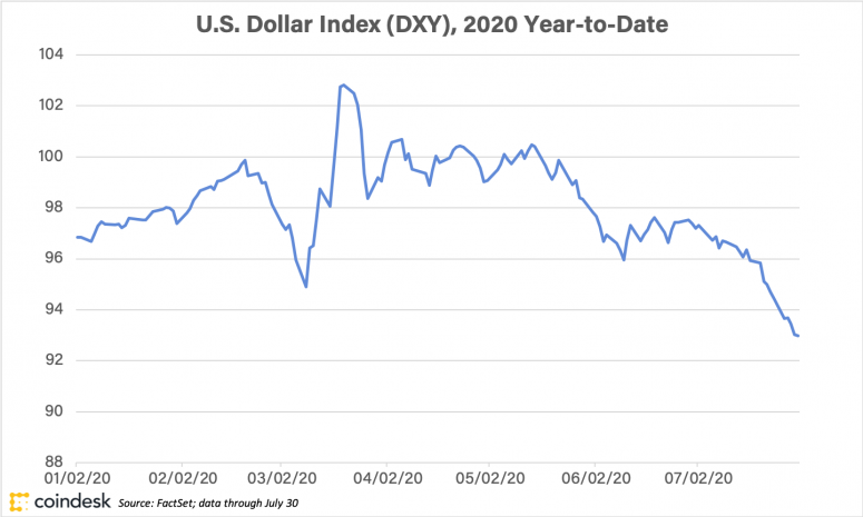 usdollarindex_coindeskresearch_july31