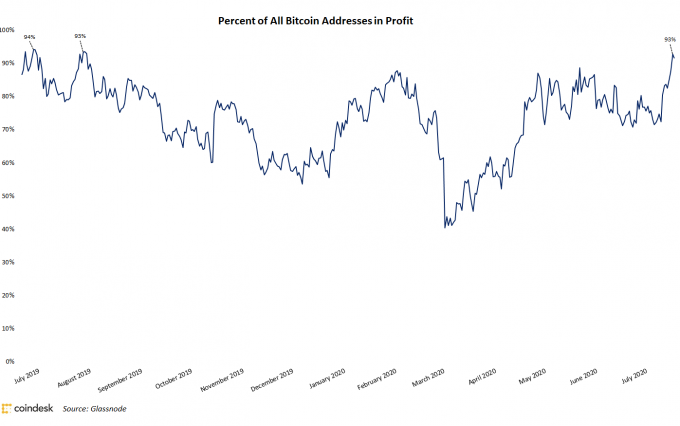 addresses-profit-2