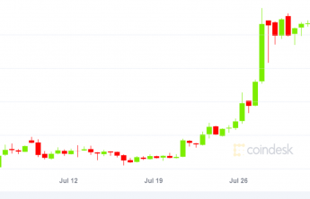 Bitcoin On Track For Highest July Price Gain In 8 Years Coindesk