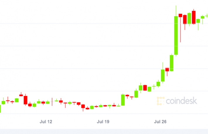 Bitcoin on Track for Highest July Price Gain in 8 Years