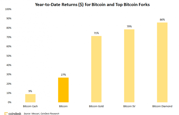 Bitcoin Cash Is the Only Fork Underperforming Bitcoin This Year
