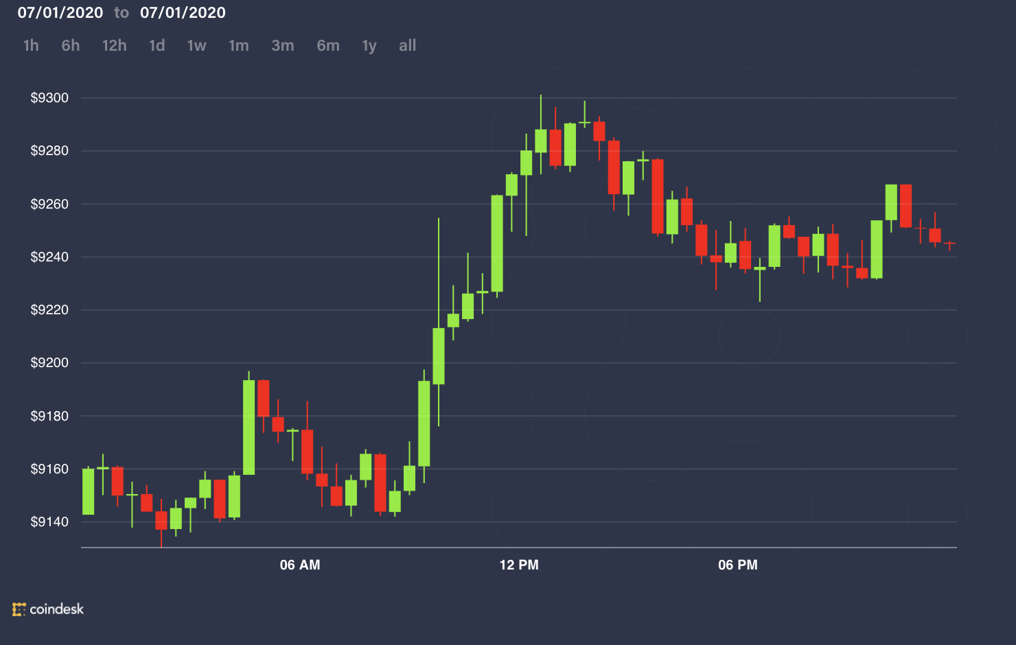 bitcoin trading volume is greater than total supply iml scanner for binary options