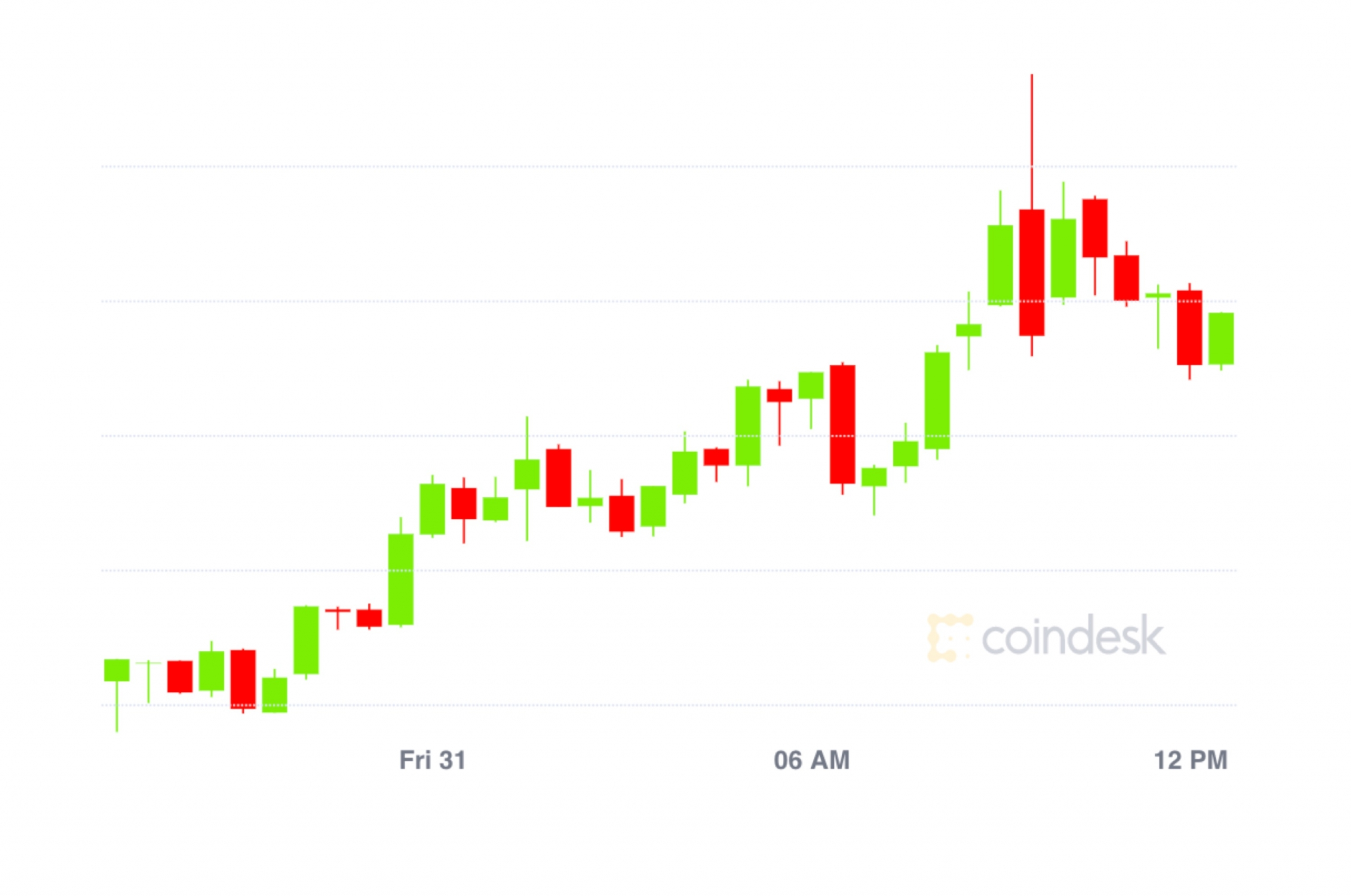 Market Wrap: Bitcoin Pushes to $11,450, DeFi Value Locked Now at $4B – CoinDesk – CoinDesk
