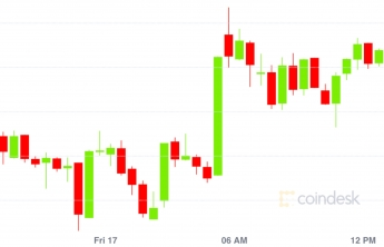 Dogecoin Chart Live / Dogeusd Charts And Quotes ...