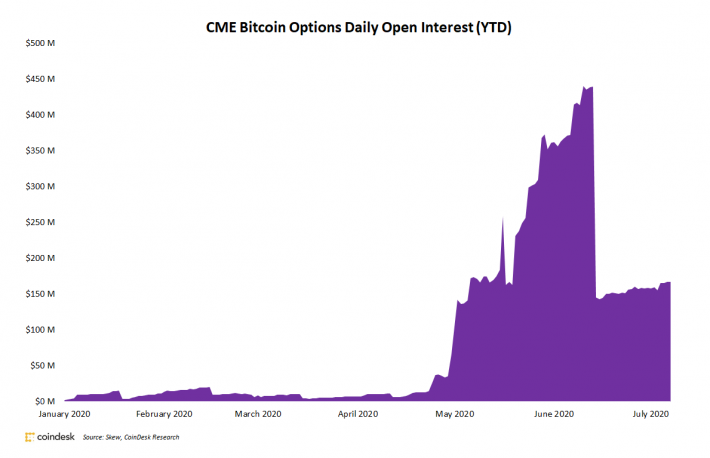 CME Bitcoin Options Flatline After Record Growth in June