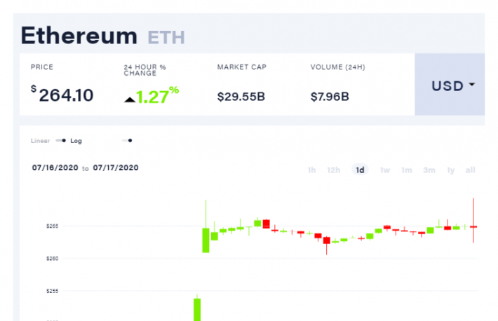 coindesk-eth-chart-2020-07-23-2