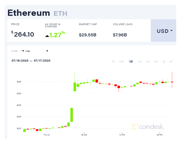 coindesk-eth-chart-2020-07-23