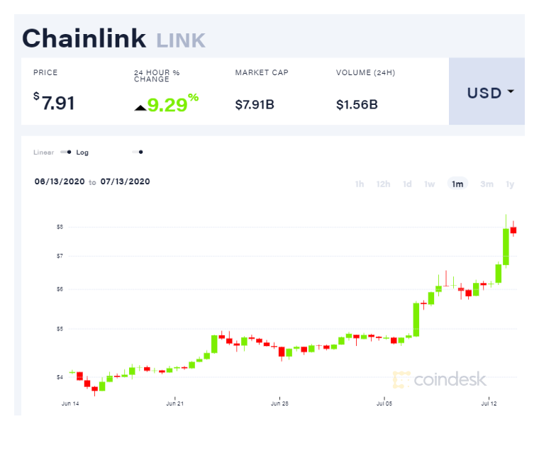 coindesk-link-chart-2020-07-13