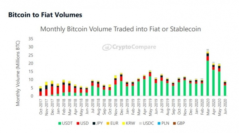cryptocompare-bitcoin-volumes