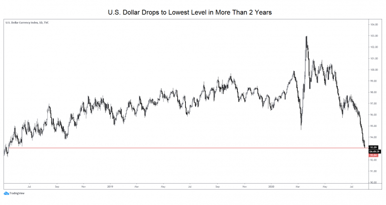 dollar-index-drop