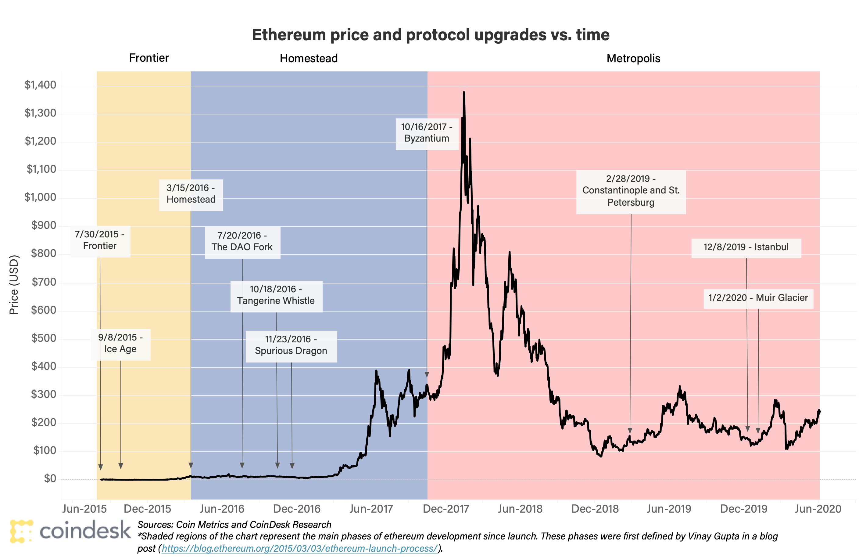 Ethereum crypto currency charts nfl betting odds picks