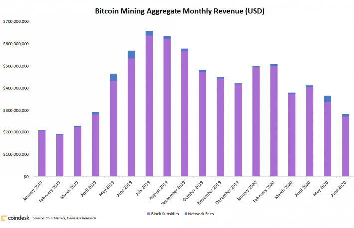 Bitcoin Miners Saw 23% Revenue Drop in June