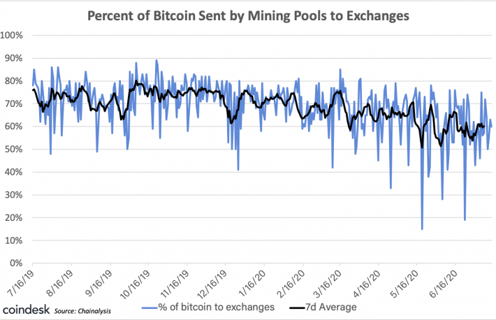 Bitcoin Miner Supply Sent to Exchanges Fell to 12-Month Lows in Q2 2020