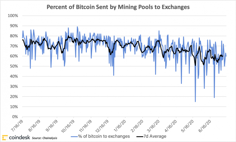 percent-of-bitcoin-sent-by-mining-pools-to-exchanges