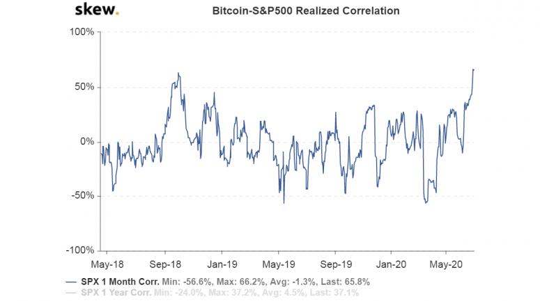 skew_bitcoinsp500_realized_correlation
