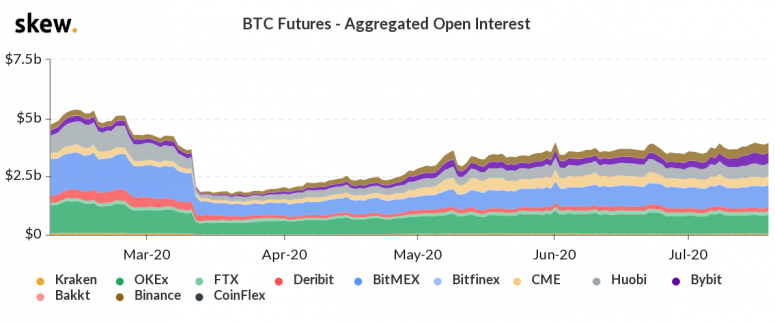 cme bitcoin futures trading review