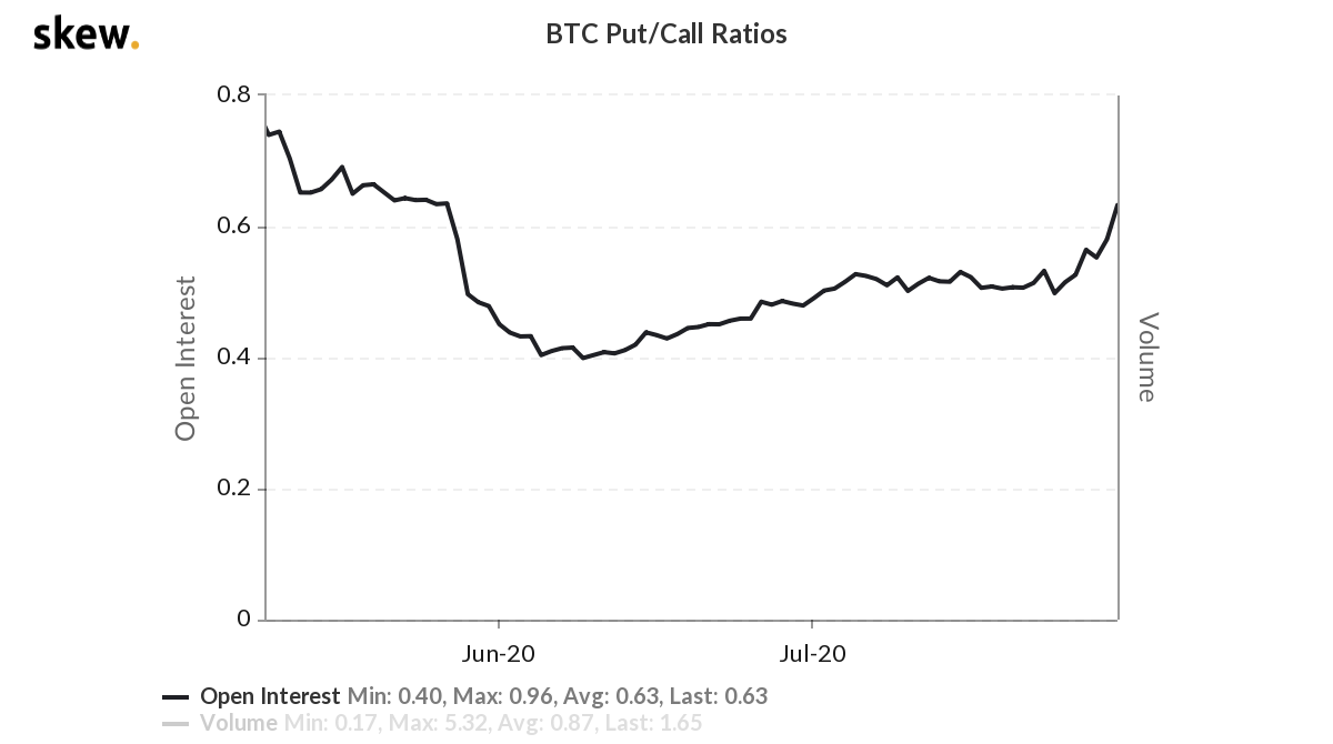 Bitcoin's Option Market Is Now Skewed Bullish – CoinDesk – CoinDesk