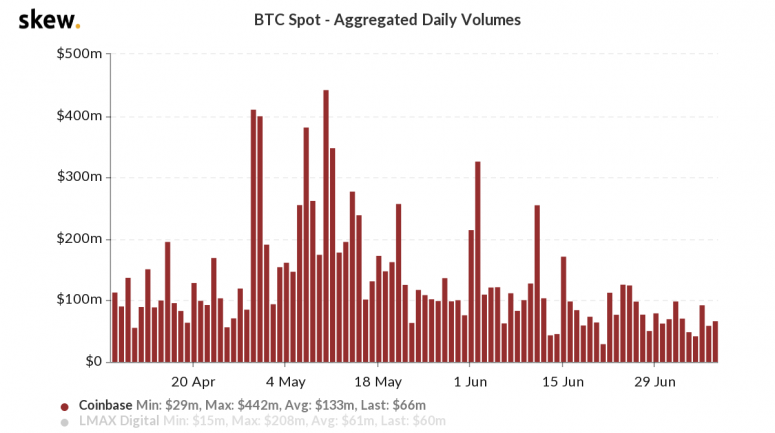 skew_btc_spot__aggregated_daily_volumes-13