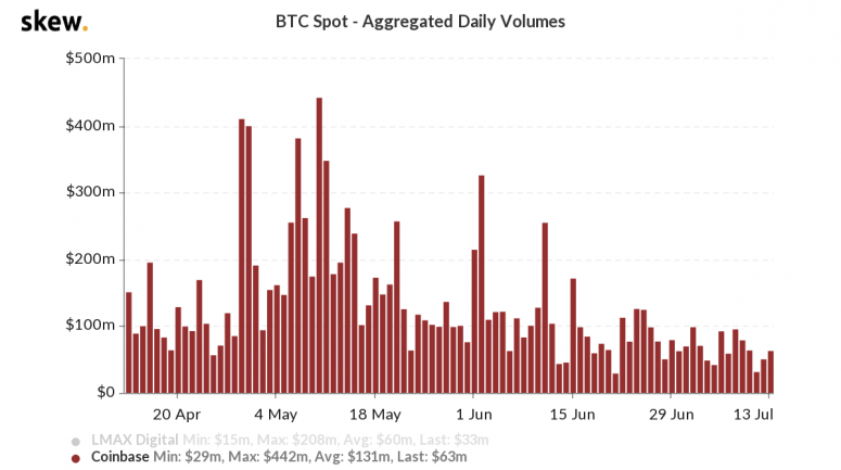 skew_btc_spot__aggregated_daily_volumes-15