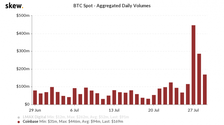 skew_btc_spot__aggregated_daily_volumes-21