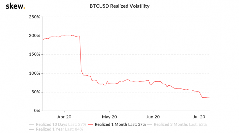 skew_btcusd_realized_volatility-1