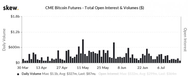 skew_cme_bitcoin_futures__total_open_interest__volumes_-7-2