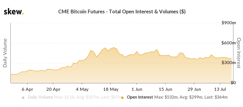 skew_cme_bitcoin_futures__total_open_interest__volumes_-8