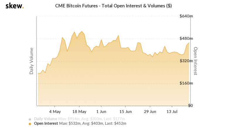 skew_cme_bitcoin_futures__total_open_interest__volumes_-9