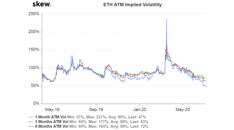 skew_eth_atm_implied_volatility