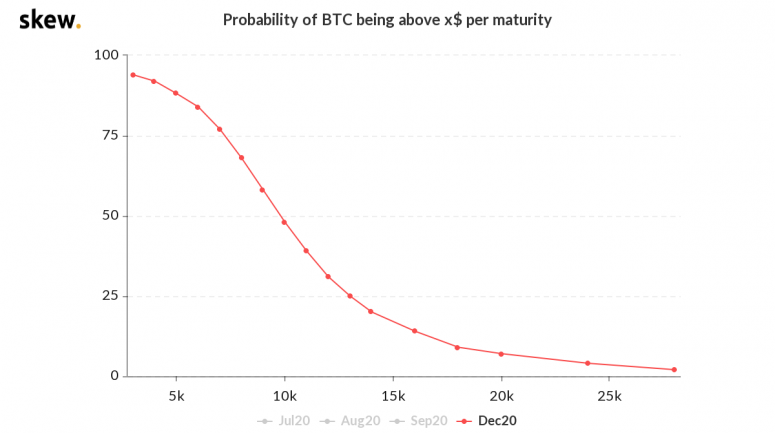skew_probability_of_btc_being_above_x_per_maturity-6