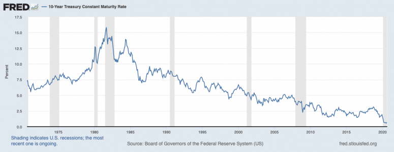 10y-treasury-50-years-mr