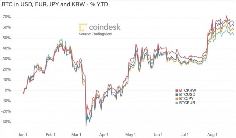 btc-in-currencies-ytd