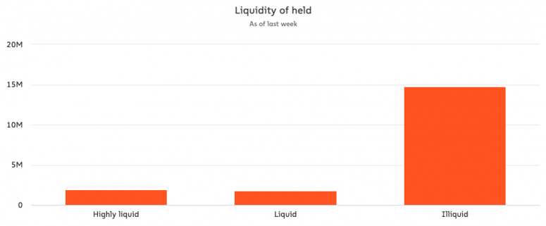 Chainalysis Bitcoin Liquidity chart