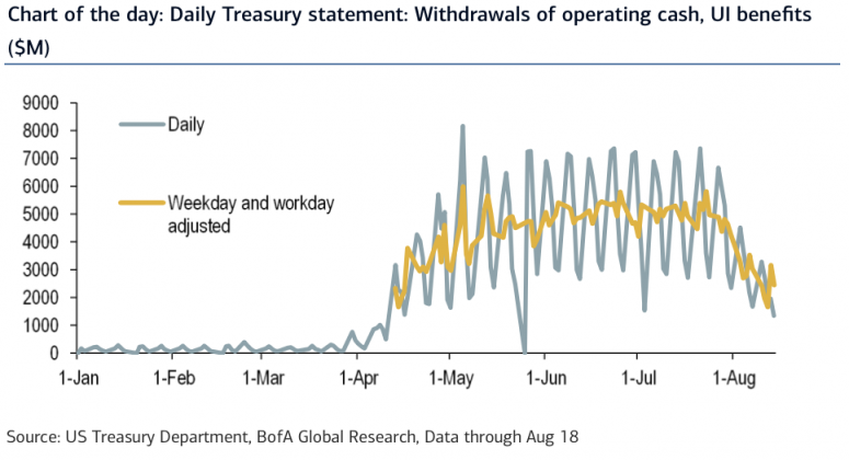 fm-aug-24-bofa-treasury-withdrawals