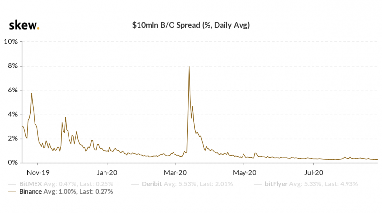 Binance's Bitcoin 'Bid-Ask Spreads' Tighten as Cryptocurrency Markets Mature - CoinDesk