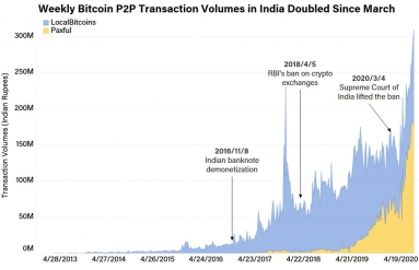 indian_paxful_localbitcoins_headimage_v2-3