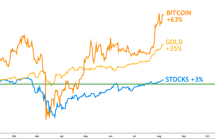First Mover: Bitcoin Rises More in One Day Than Stocks Have Gained All Year