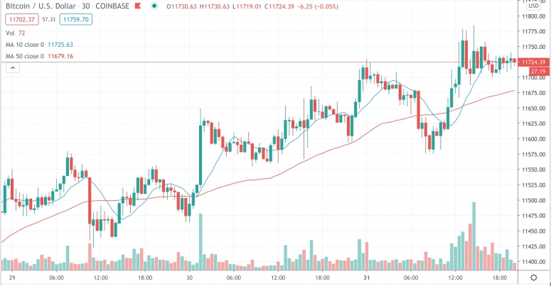 Market Wrap: Bitcoin Over $11.7K; Uniswap Passes $500M in Daily Volume - CoinDesk