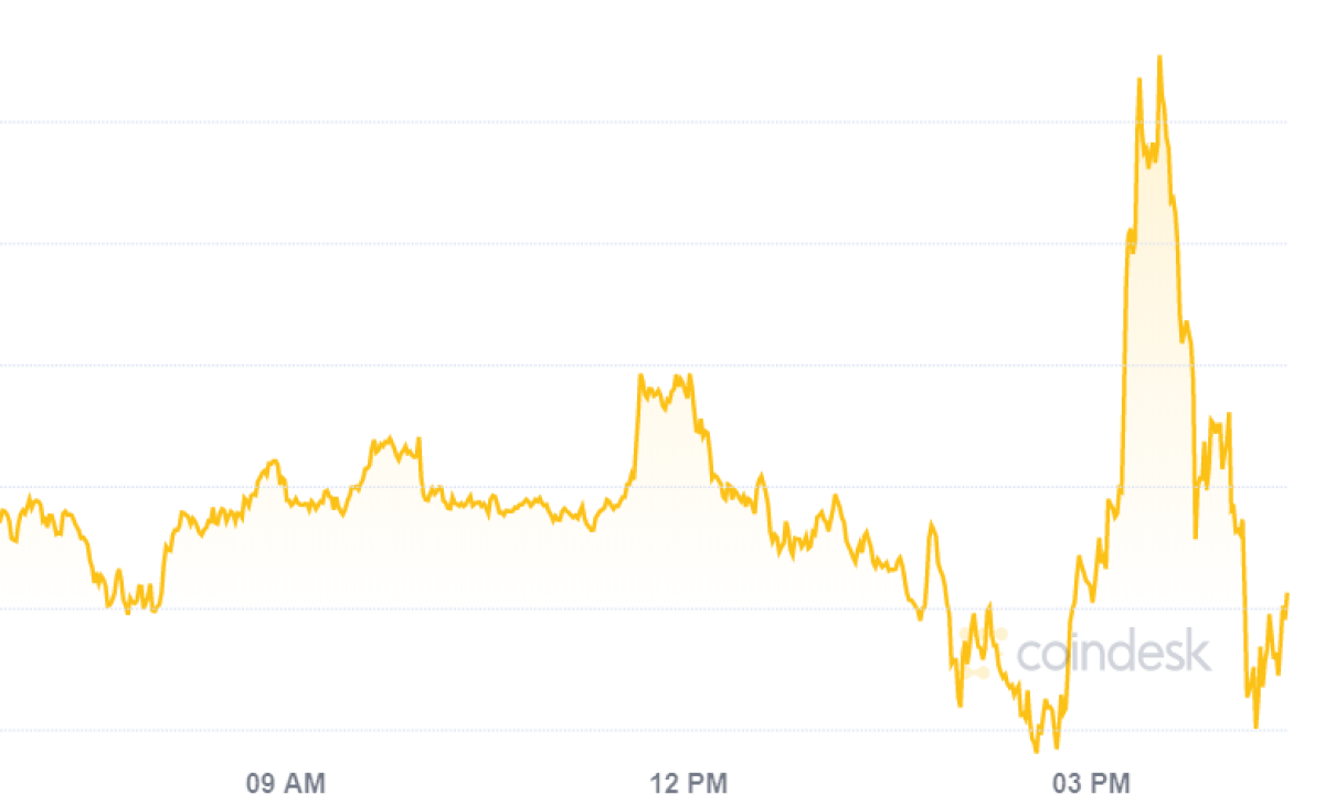 Bitcoin Pops and Drops After Powell Introduces Average Inflation Targeting thumbnail