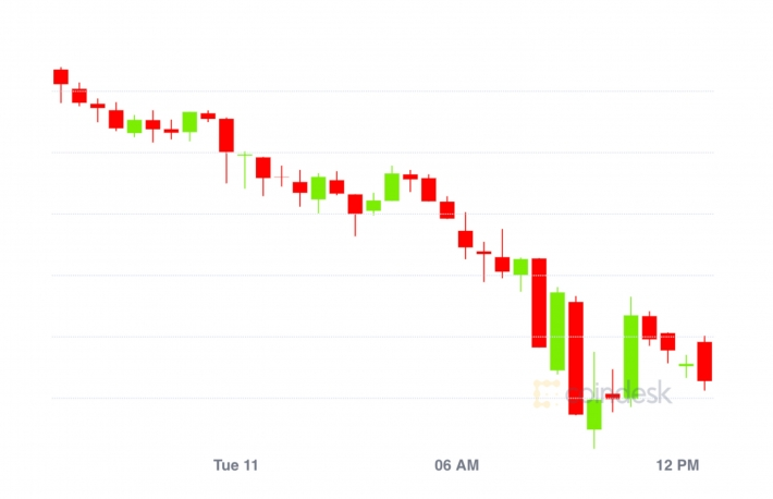 Market Wrap: Bitcoin Stumbles to $11,300; USDC Lending Rates Skyrocket