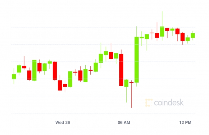 Market Wrap: Bitcoin Braces for $700M in Options to Expire; Record $7B Value Locked in DeFi
