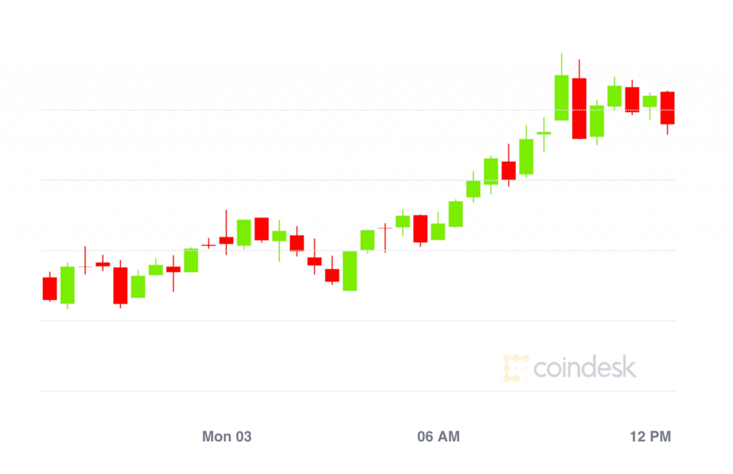 Market Wrap: Bitcoin Rebounds to $11,400 After Flash Crash as Ether Closes in on $400