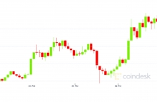 coindesk-link-chart-2020-08-10-1-6