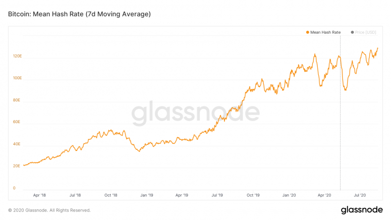 glassnode-studio_bitcoin-mean-hash-rate-7-d-moving-average