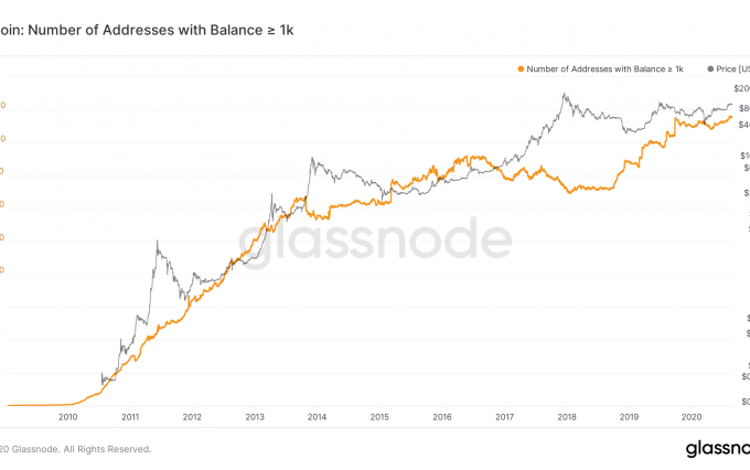 glassnode-studio_bitcoin-number-of-addresses-with-balance-%e2%89%a5-1-k