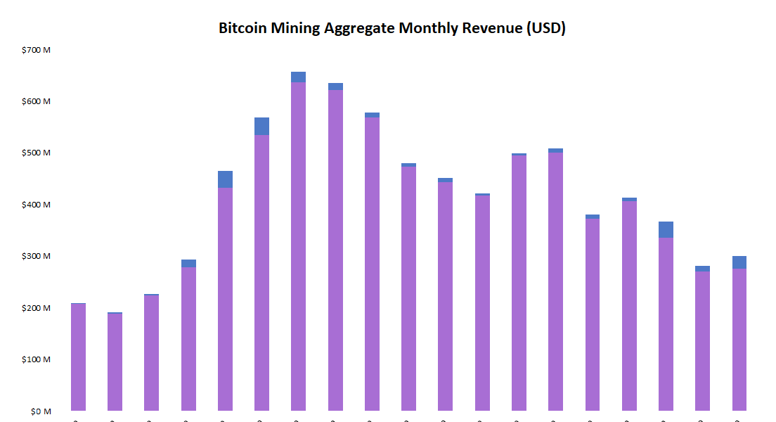 Image of article 'Bitcoin Miners Saw 7% Revenue Increase in July'