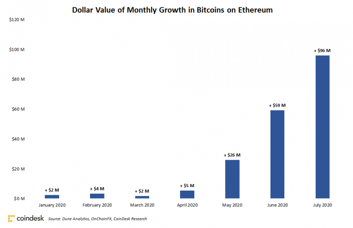 Nearly $100M in Bitcoin Moved to Ethereum in July, Led by Retail Traders